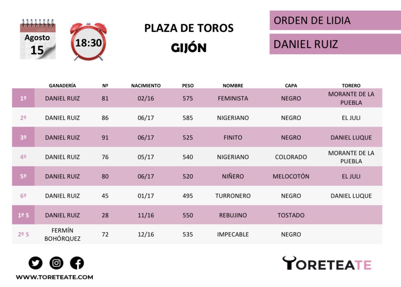 Orden de lidia Daniel Ruiz Gijón