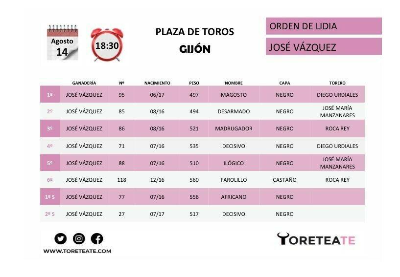 Orden de lidia Gijón